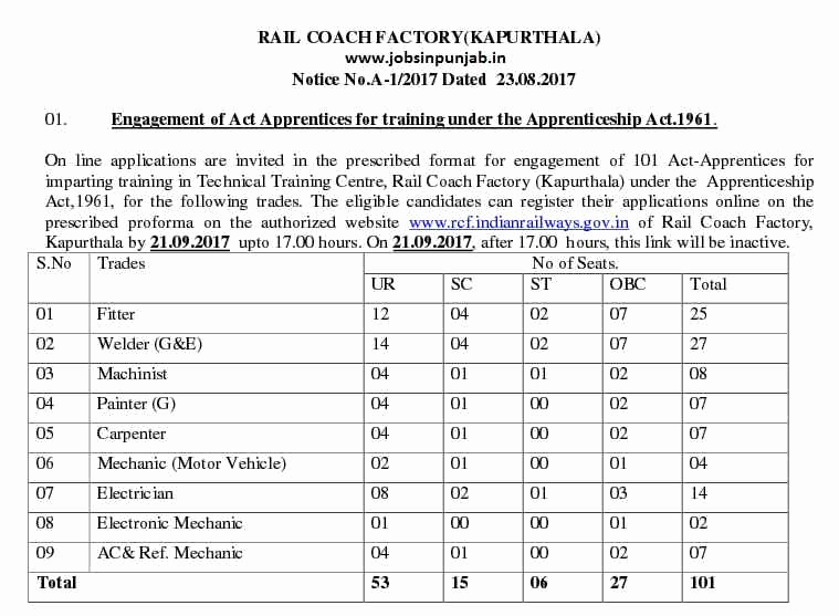 Coach Factory Online Invitation Fresh 101 Jobs Rcf Kapurthala Recruitment 2017 Apprentice