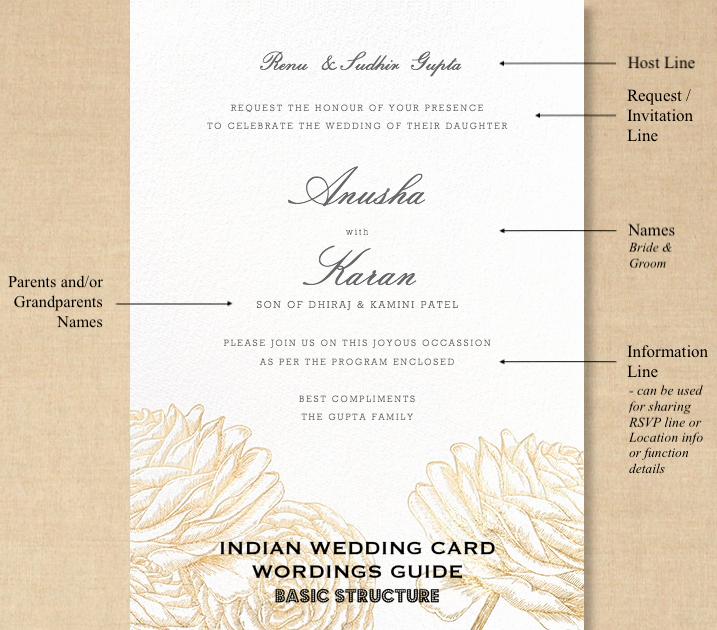 Indian Wedding Invitation Sample Luxury Indian Wedding Invitation Wording In English What to Say
