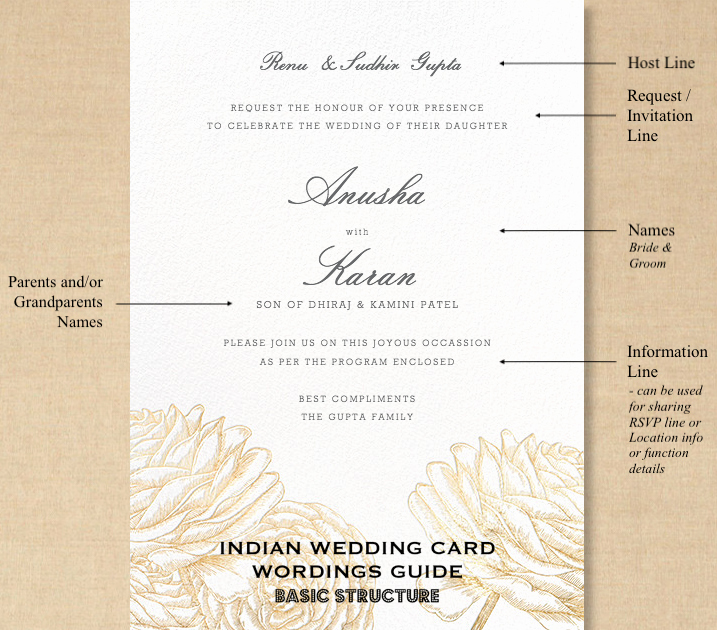 Indian Wedding Invitation Templates Inspirational Indian Wedding Invitation Wording In English What to Say